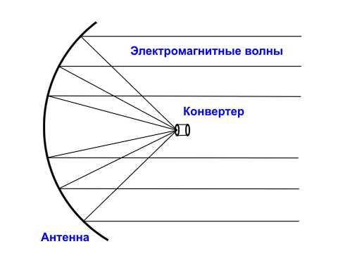 Принцип работы спутниковых антен
